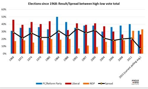 election depuis 68