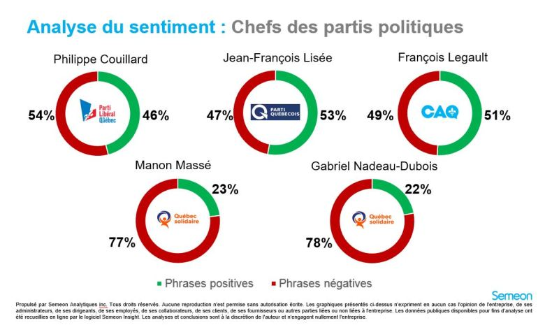 Analyse du sentiment - chefs - 20 juillet