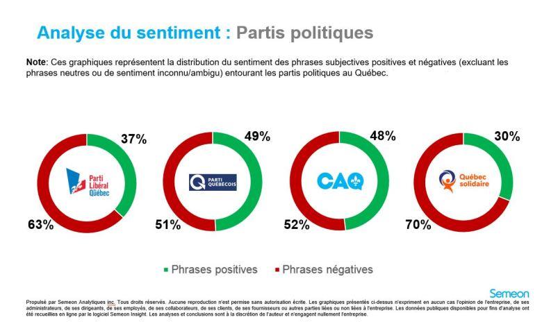 Analyse du sentiment - Partis politiques - 20 juillet