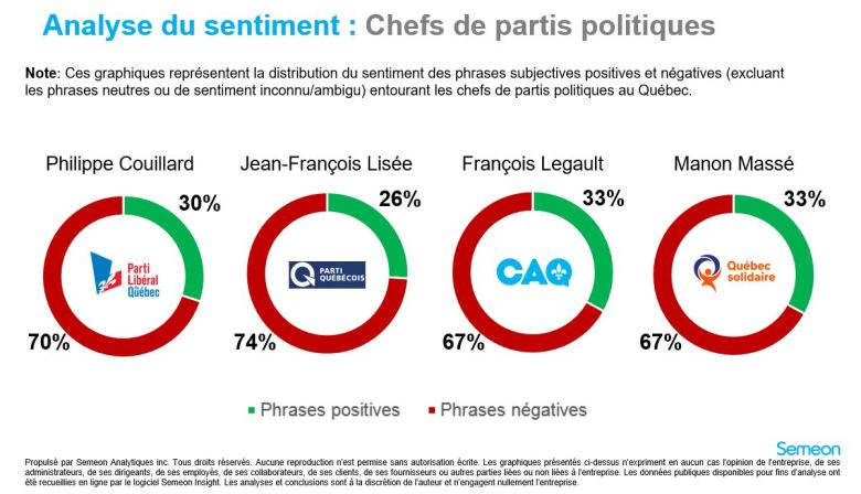 analyse de sentiment - chef 28 septembre