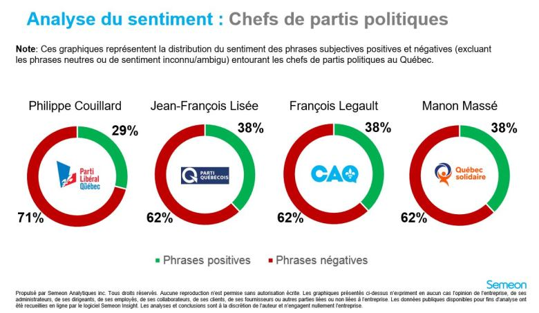 analyse de sentiment - chef 29 septembre