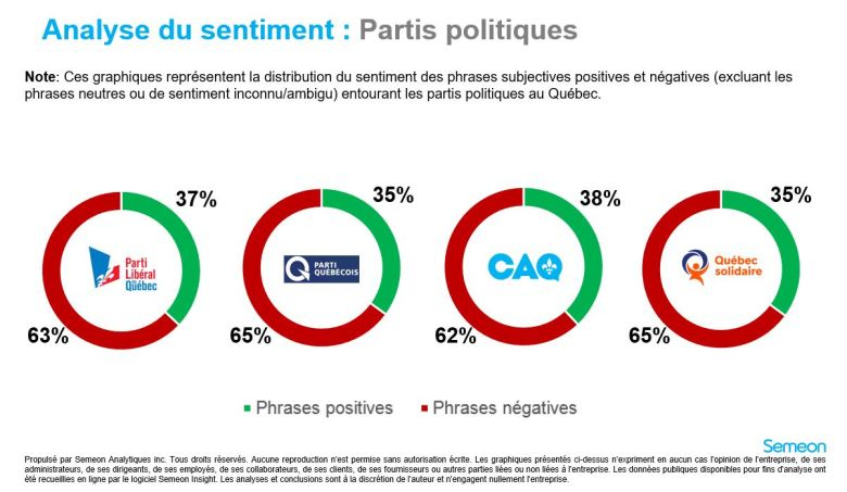 analyse de sentiment - parti 28 septembre